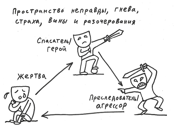 Karpman_02